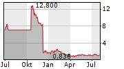 GOSSAMER BIO INC Chart 1 Jahr