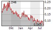 GOVIEX URANIUM INC Chart 1 Jahr