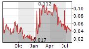 GOWEST GOLD LTD Chart 1 Jahr
