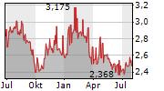 GPT GROUP Chart 1 Jahr