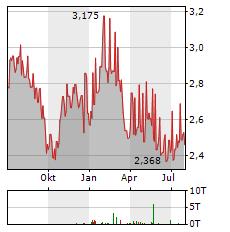 GPT Aktie Chart 1 Jahr