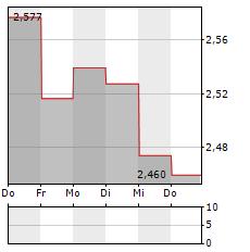 GPT Aktie 5-Tage-Chart