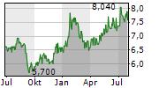 GR SARANTIS SA Chart 1 Jahr