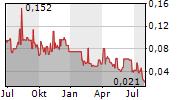 GR SILVER MINING LTD Chart 1 Jahr
