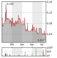 GR SILVER MINING Aktie Chart 1 Jahr