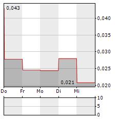 GR SILVER MINING Aktie 5-Tage-Chart