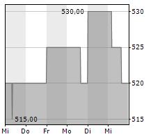 GRAHAM HOLDINGS COMPANY Chart 1 Jahr