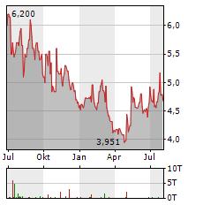 GRAINCORP Aktie Chart 1 Jahr