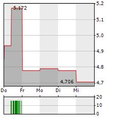 GRAINCORP Aktie 5-Tage-Chart