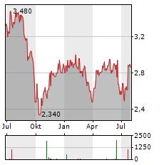GRAINGER Aktie Chart 1 Jahr