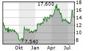 GRAMMER AG Chart 1 Jahr
