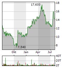 GRAMMER Aktie Chart 1 Jahr