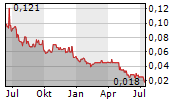GRANADA GOLD MINE INC Chart 1 Jahr