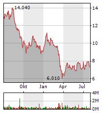 GRAND CITY PROPERTIES Aktie Chart 1 Jahr