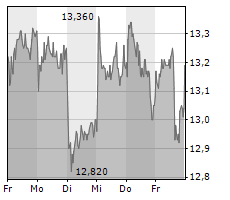 GRAND CITY PROPERTIES SA Chart 1 Jahr