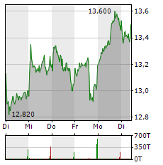 GRAND CITY PROPERTIES Aktie 1-Woche-Intraday-Chart