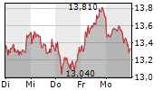 GRAND CITY PROPERTIES SA 5-Tage-Chart