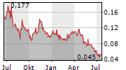 GRANITE CREEK COPPER LTD Chart 1 Jahr