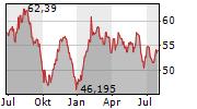 GRANITE REAL ESTATE INVESTMENT TRUST Chart 1 Jahr