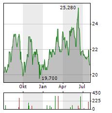 GRAPHIC PACKAGING Aktie Chart 1 Jahr