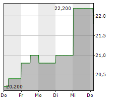GRAPHIC PACKAGING HOLDING COMPANY Chart 1 Jahr