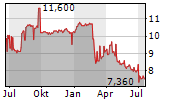 GRAPHISOFT PARK SE Chart 1 Jahr