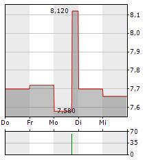 GRAPHISOFT PARK Aktie 5-Tage-Chart