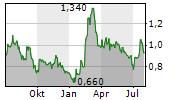 GRAPHITE ONE INC Chart 1 Jahr