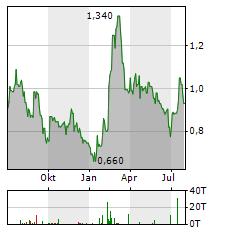 GRAPHITE ONE Aktie Chart 1 Jahr