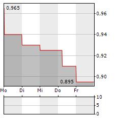 GRAPHITE ONE Aktie 5-Tage-Chart