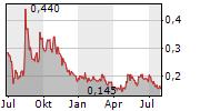 GRATOMIC INC Chart 1 Jahr