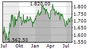 GRAUBUENDNER KANTONALBANK Chart 1 Jahr