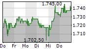 GRAUBUENDNER KANTONALBANK 5-Tage-Chart