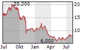GRAY TELEVISION INC Chart 1 Jahr