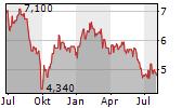 GREAT PORTLAND ESTATES PLC Chart 1 Jahr