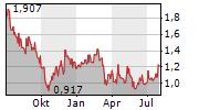 GREAT WALL MOTOR CO LTD Chart 1 Jahr