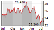 GREAT-WEST LIFECO INC Chart 1 Jahr