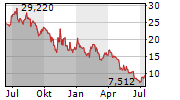 GREEN THUMB INDUSTRIES INC Chart 1 Jahr