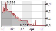 GREENBANK CAPITAL INC Chart 1 Jahr