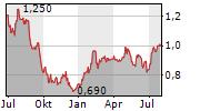 GREENCORE GROUP PLC Chart 1 Jahr