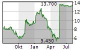 GREENHILL & CO INC Chart 1 Jahr