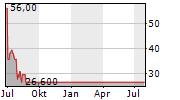 GREENLANE HOLDINGS INC Chart 1 Jahr