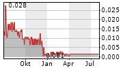 GREENSPACE BRANDS INC Chart 1 Jahr