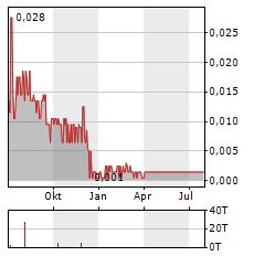 GREENSPACE BRANDS Aktie Chart 1 Jahr