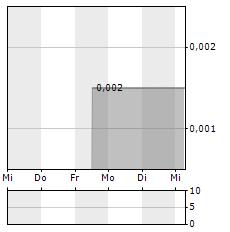 GREENSPACE BRANDS Aktie 5-Tage-Chart