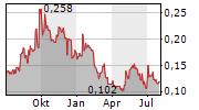 GREENWING RESOURCES LTD Chart 1 Jahr