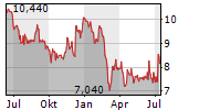 GREENYARD NV Chart 1 Jahr