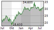 GREGGS PLC Chart 1 Jahr