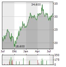 GREGGS Aktie Chart 1 Jahr