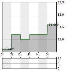 GREGGS Aktie 5-Tage-Chart